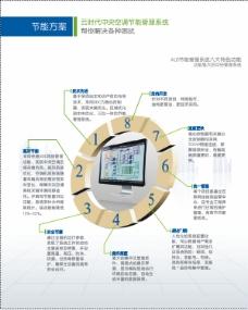 宣传海报 矢量 CDR 产品特点
