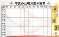 三诺宁夏办业绩月度分解表图片