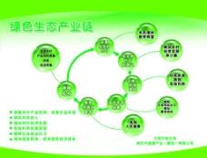 绿色生态链图片
